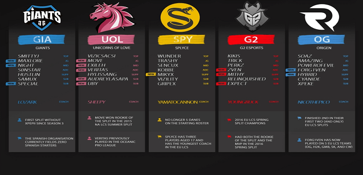 EU LCS Teams 2