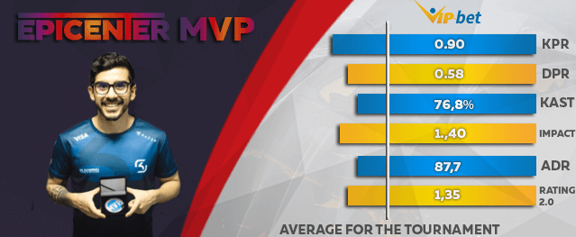 PLAYER OF THE MONTH CS GO STATS MVP
